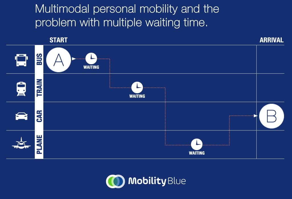 MobilityBlue Multimodal Personal Mobility App